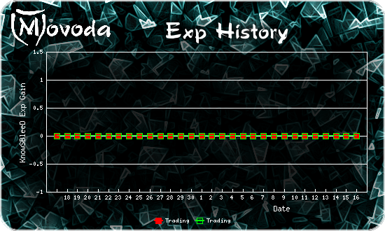 http://movoda.net/api/historygraph.png?player=0000022247&bg=16&skill=5,5&out=.png