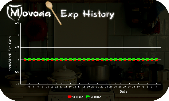 http://movoda.net/api/historygraph.png?player=0000022247&bg=4&skill=9,9&out=.png