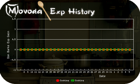 http://movoda.net/api/historygraph.png?player=10772&bg=4&skill=9,9&out=.png