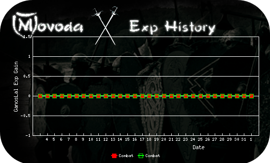 http://movoda.net/api/historygraph.png?player=11058&bg=11&skill=3,3&out=.png