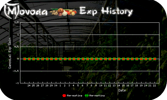 http://movoda.net/api/historygraph.png?player=11058&bg=3&skill=12,12&out=.png