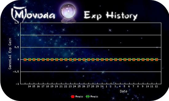 http://movoda.net/api/historygraph.png?player=11058&bg=7&skill=4,4&out=.png