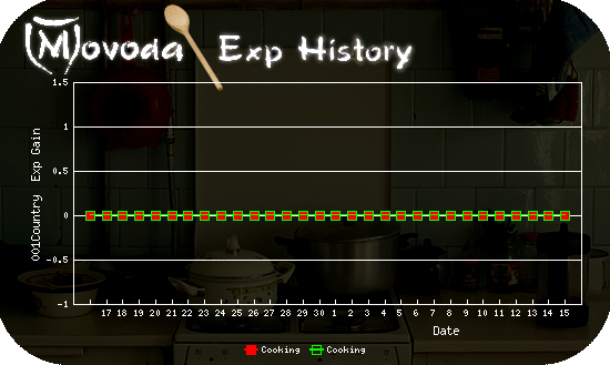 http://movoda.net/api/historygraph.png?player=11521&bg=4&skill=9,9&out=.png