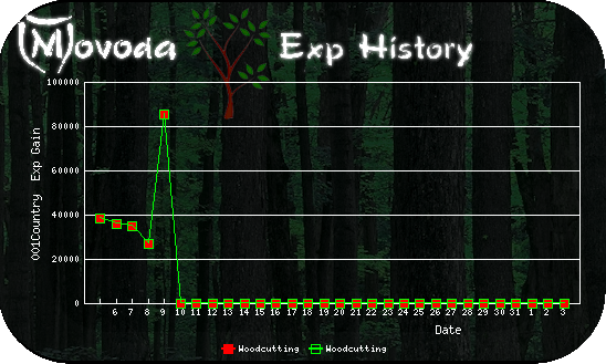 http://movoda.net/api/historygraph.png?player=11521&bg=2&skill=6,6&out=.png
