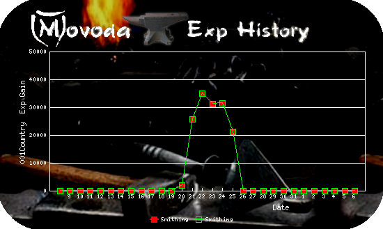 http://movoda.net/api/historygraph.png?player=11521&bg=5&skill=7,7&out=.png
