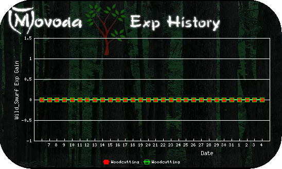 http://movoda.net/api/historygraph.png?player=13321&bg=2&skill=6,6&out=.png