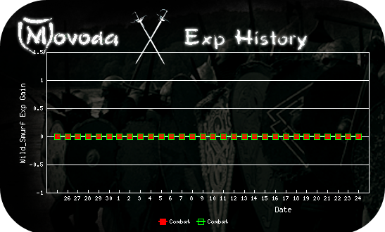 http://movoda.net/api/historygraph.png?player=13321&bg=11&skill=3,3&out=.png