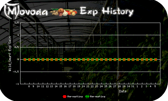 http://movoda.net/api/historygraph.png?player=13321&bg=3&skill=12,12&out=.png