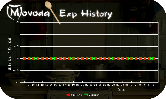http://movoda.net/api/historygraph.png?player=13321&bg=4&skill=9,9&out=.png