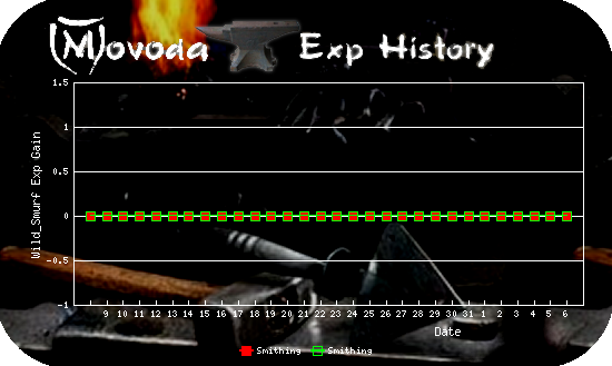 http://movoda.net/api/historygraph.png?player=13321&bg=5&skill=7,7&out=.png