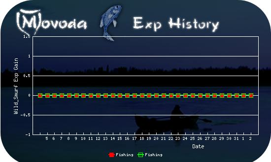 http://movoda.net/api/historygraph.png?player=13321&bg=6&skill=10,10&out=.png