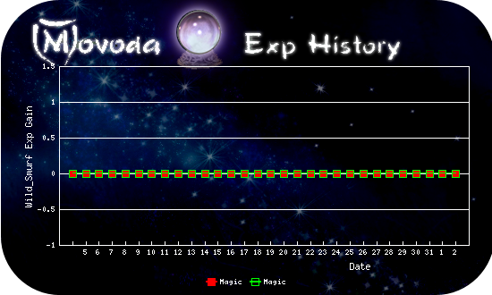 http://movoda.net/api/historygraph.png?player=13321&bg=7&skill=4,4&out=.png