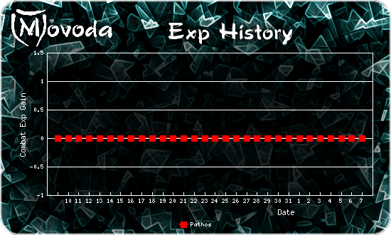 http://movoda.net/api/historygraph.png?player=1554&skill=3&out=.png