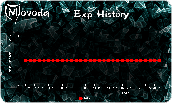 http://movoda.net/api/historygraph.png?player=1554&skill=8&out=.png