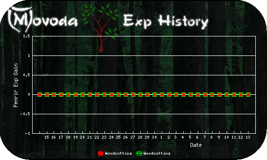 http://movoda.net/api/historygraph.png?player=22466&bg=2&skill=6,6&out=.png