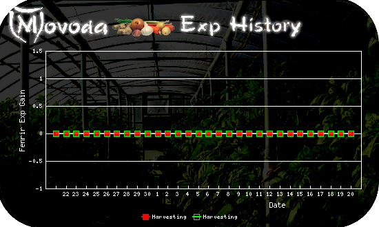http://movoda.net/api/historygraph.png?player=22466&bg=3&skill=12,12&out=.png