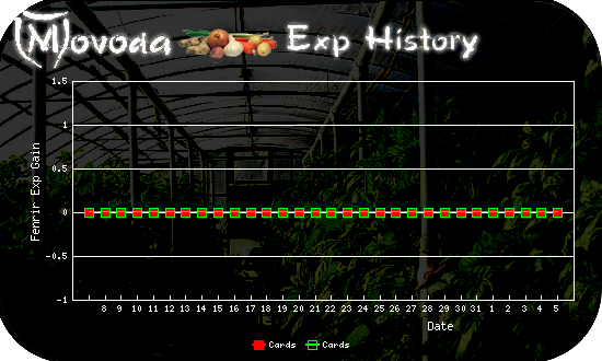 http://movoda.net/api/historygraph.png?player=22466&bg=3&skill=13,13&out=.png