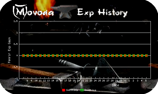 http://movoda.net/api/historygraph.png?player=22466&bg=5&skill=7,7&out=.png