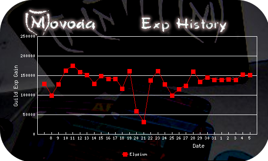 http://movoda.net/api/historygraph.png?player=3242&skill=guild&bg=13&out=.png