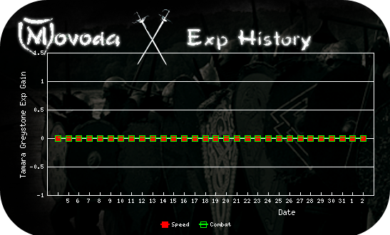 http://movoda.net/api/historygraph.png?player=3504&bg=11&skill=1,3&out=.png