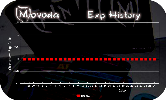 http://movoda.net/api/historygraph.png?player=5012&bg=13&skill=cl&out=.png