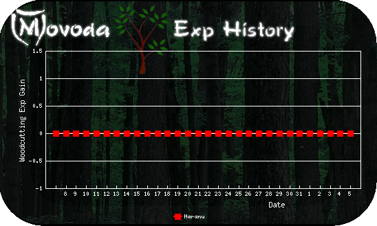 http://movoda.net/api/historygraph.png?player=5012&bg=2&skill=6&out=.png