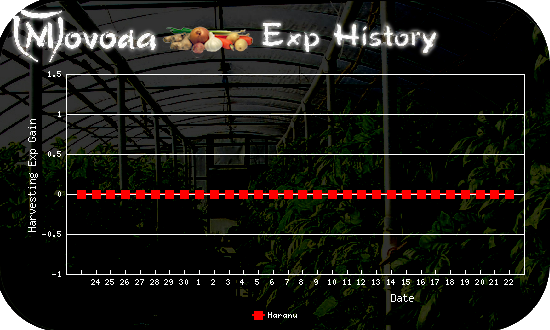 http://movoda.net/api/historygraph.png?player=5012&bg=3&skill=12&out=.png