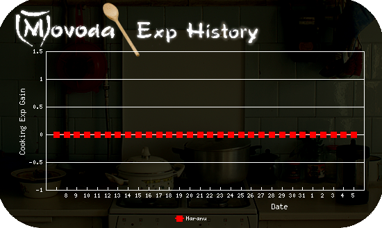 http://movoda.net/api/historygraph.png?player=5012&bg=4&skill=9&out=.png
