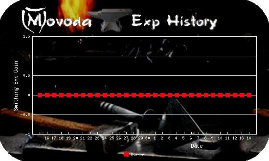 http://movoda.net/api/historygraph.png?player=5012&bg=5&skill=7&out=.png