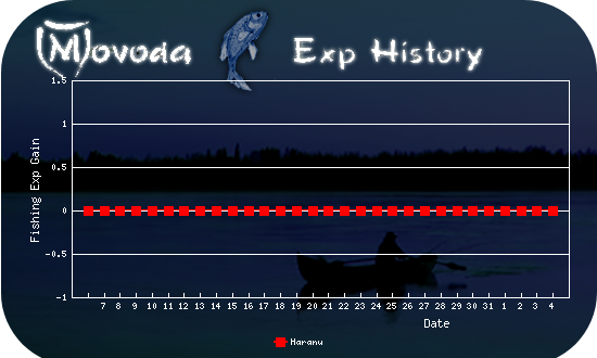 http://movoda.net/api/historygraph.png?player=5012&bg=6&skill=10&out=.png