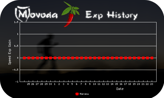 http://movoda.net/api/historygraph.png?player=5012&bg=9&skill=1&out=.png
