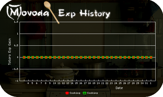 http://movoda.net/api/historygraph.png?player=7209&bg=4&skill=9,9&out=.png