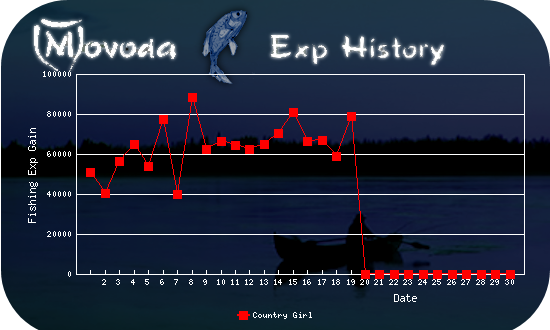 http://movoda.net/api/historygraph.png?player=7497&bg=6&skill=10&out=.png
