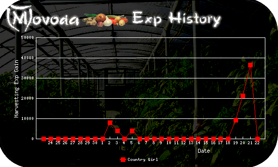 http://movoda.net/api/historygraph.png?player=7497&bg=3&skill=12&out=.png