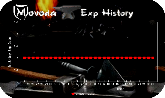 http://movoda.net/api/historygraph.png?player=7497&bg=5&skill=7&out=.png