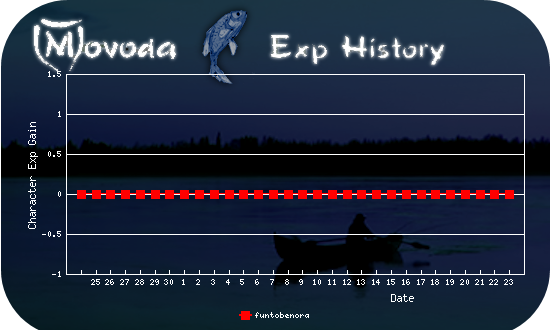 http://movoda.net/api/historygraph.png?player=11294&bg=6&skill=cl&out=.png
