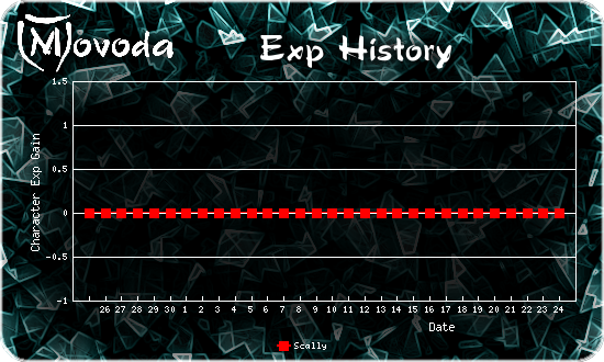 http://movoda.net/api/historygraph.png?player=1130&skill=0&out=.png