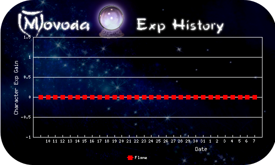 http://movoda.net/api/historygraph.png?player=14305&bg=7&skill=cl&out=.png