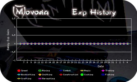 http://movoda.net/api/historygraph.png?player=223&bg=13&skill=all&out=.png