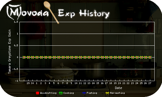 http://movoda.net/api/historygraph.png?player=3504&bg=4&skill=6,9,10,12&out=.png