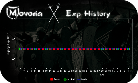 http://movoda.net/api/historygraph.png?player=4165&bg=11&skill=1,3,4&out=.png