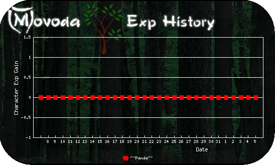 http://movoda.net/api/historygraph.png?player=6069&skill=0&bg=2&out=.png