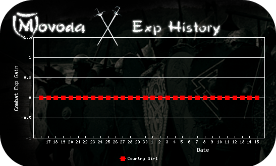 http://movoda.net/api/historygraph.png?player=7497&bg=11&skill=3&out=.png