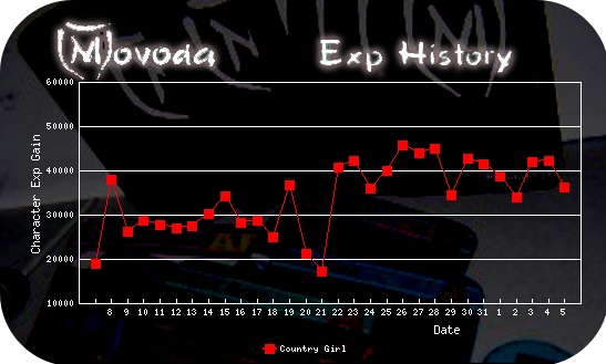 http://movoda.net/api/historygraph.png?player=7497&bg=13&skill=cl&out=.png
