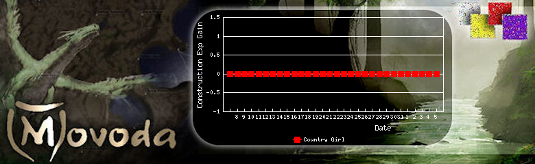 http://movoda.net/api/historygraph.png?player=7497&bg=14&skill=8&out=.png