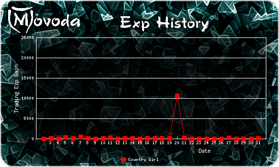 http://movoda.net/api/historygraph.png?player=7497&bg=16&skill=5&out=.png