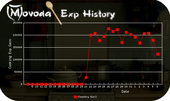 http://movoda.net/api/historygraph.png?player=7497&bg=4&skill=9&out=.png