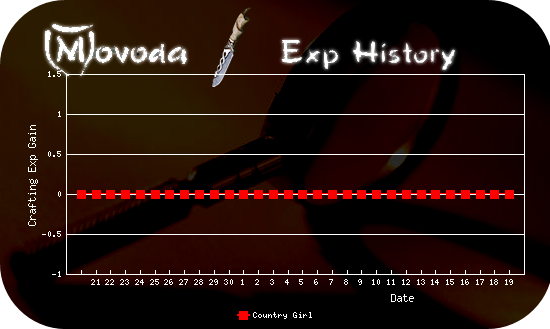 http://movoda.net/api/historygraph.png?player=7497&bg=8&skill=11&out=.png