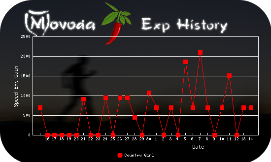 http://movoda.net/api/historygraph.png?player=7497&bg=9&skill=1&out=.png