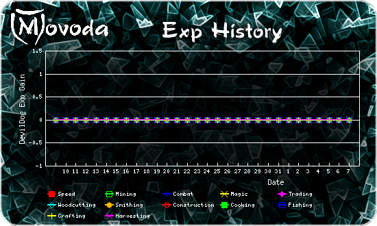 http://movoda.net/api/historygraph.png?player=9909bg=0&skill=all&out=.png
